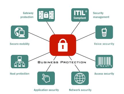 Contrata nuestro servicio de pentesting perimetral con uno de nuestros hacker eticos. Equipo De Profesionales. Auditoría En Seguridad.