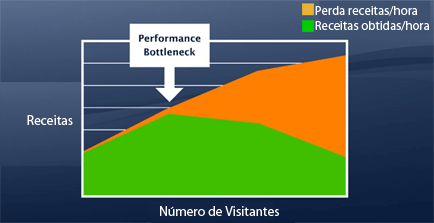 Performance Bottleneck - Teste de Carga